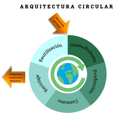 arquitectura-circular